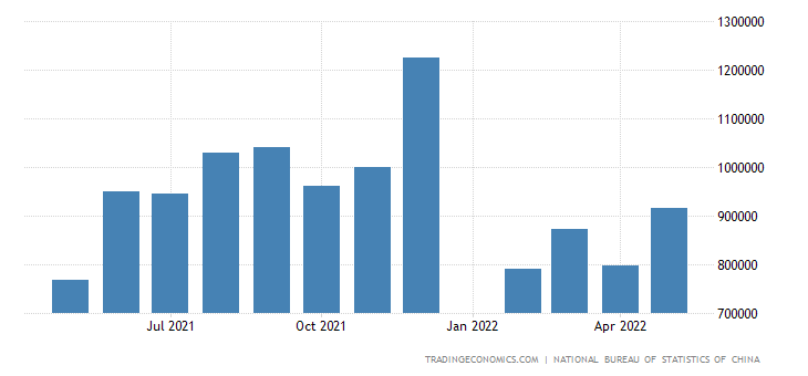 China Exports to Denmark