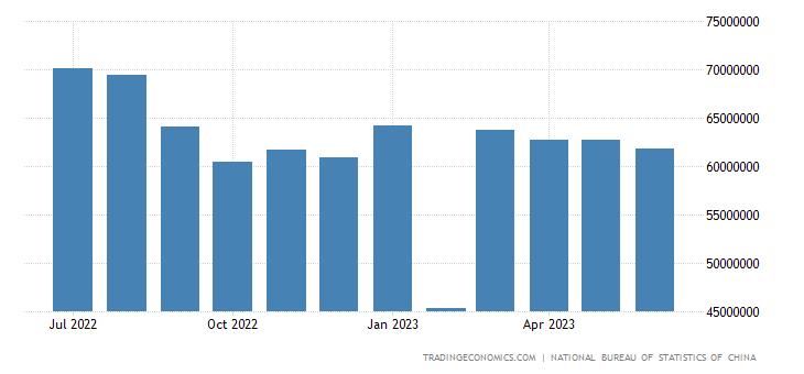 China Exports to Europe
