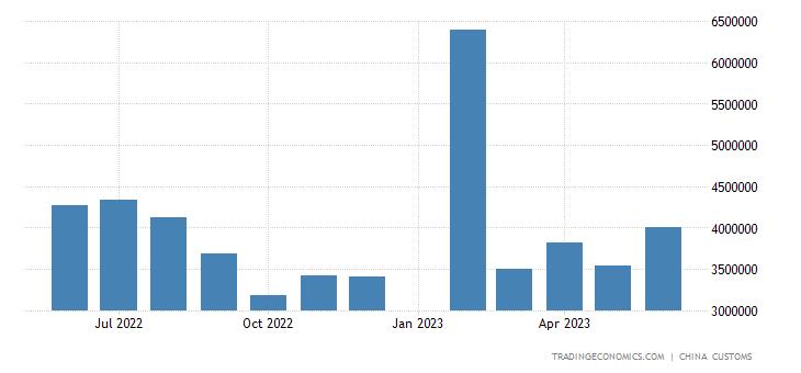 China Exports to France