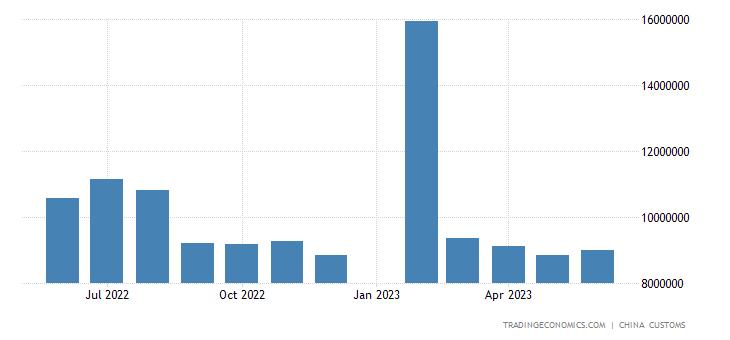 China Exports to Germany