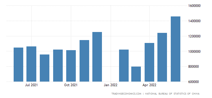 China Exports to Greece