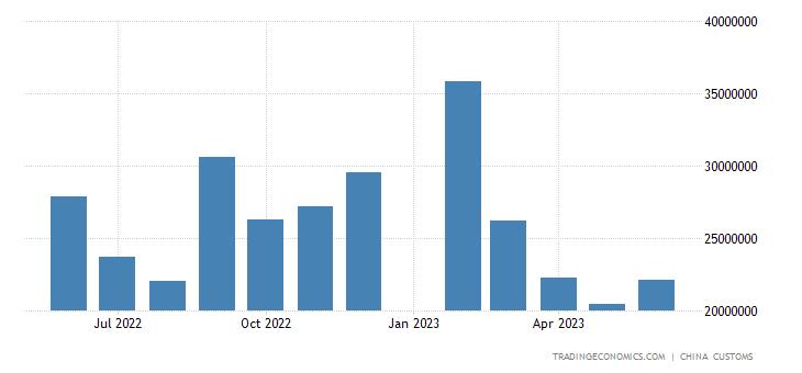 China Exports to Hong Kong