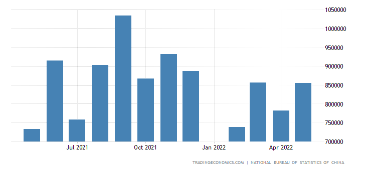 China Exports to Hungary