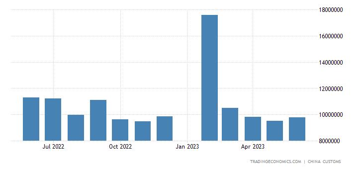 China Exports to India