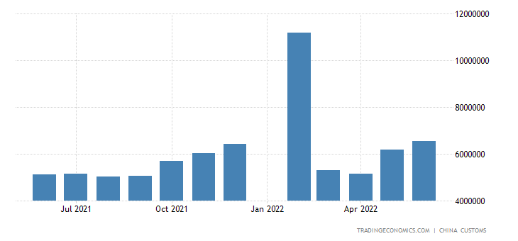China Exports to Indonesia