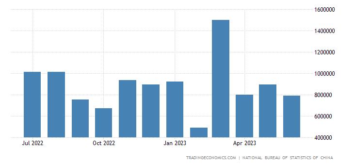 China Exports to Iran