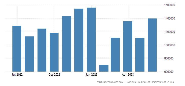 China Exports to Iraq