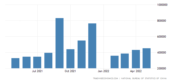 China Exports to Ireland