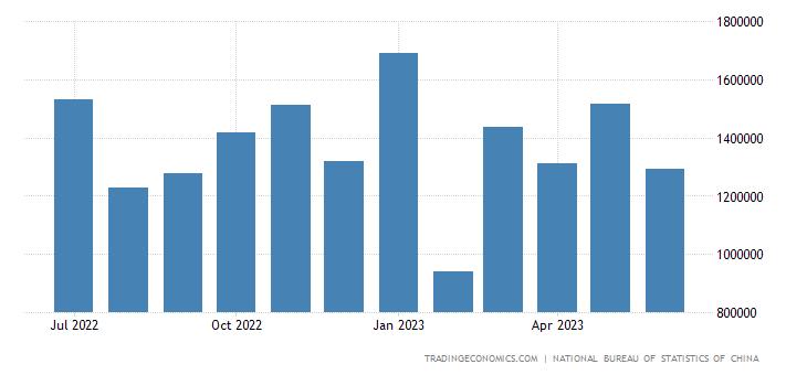China Exports to Israel