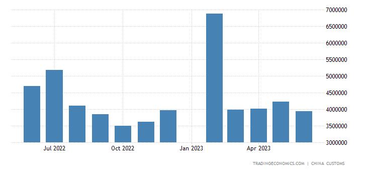 China Exports to Italy