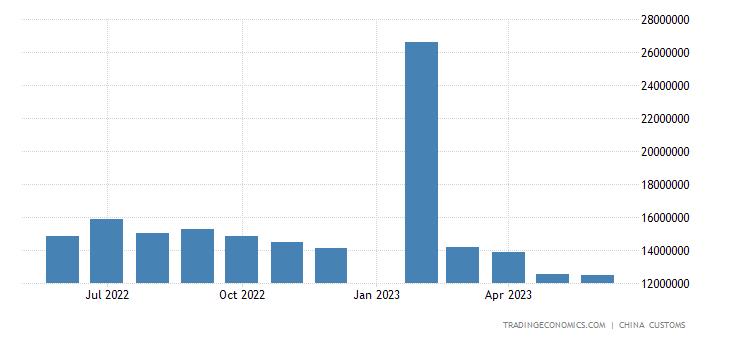 China Exports to Japan