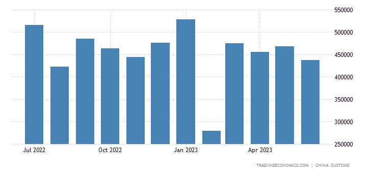 China Exports to Jordan