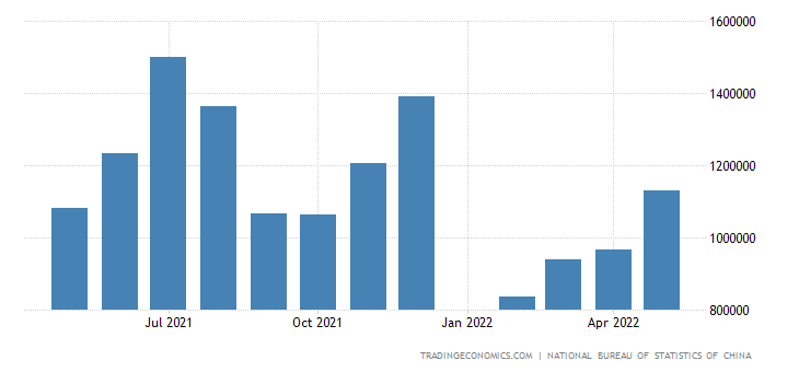 China Exports to Kazakhstan