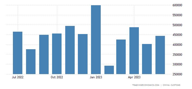China Exports to Kuwait