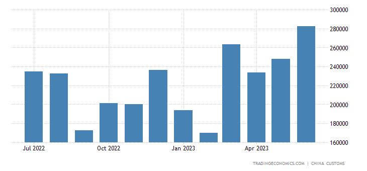 China Exports to Laos