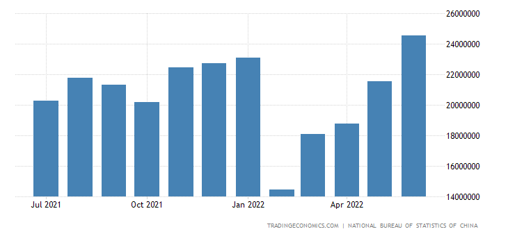 China Exports to Latin America