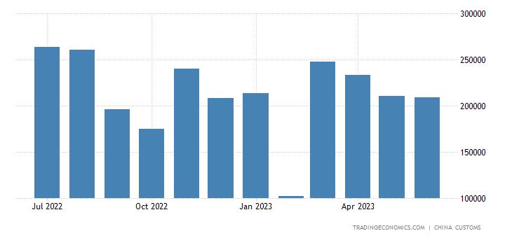 China Exports to Lebanon