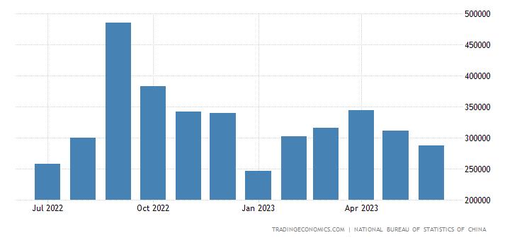 China Exports to Macau