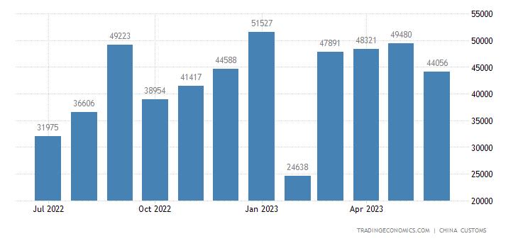 China Exports to Maldives