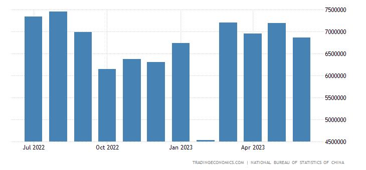 China Exports to Mexico