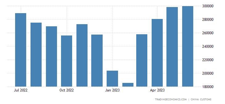 China Exports to Mongolia
