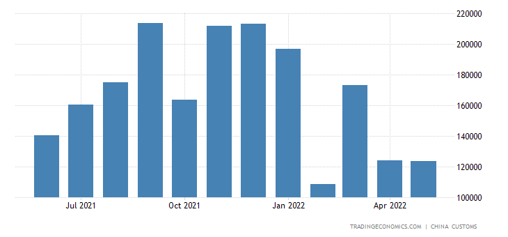 China Exports to Nepal