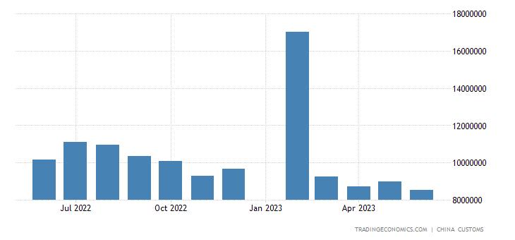 China Exports to Netherlands