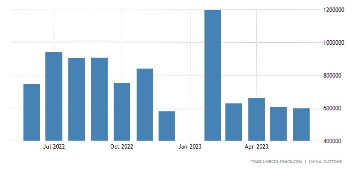 China Exports to New Zealand