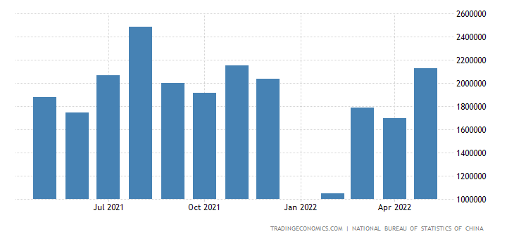 China Exports to Nigeria