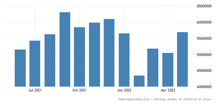 China Exports to North America
