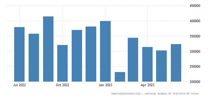 China Exports to Oman