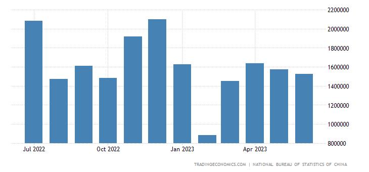 China Exports to Pakistan