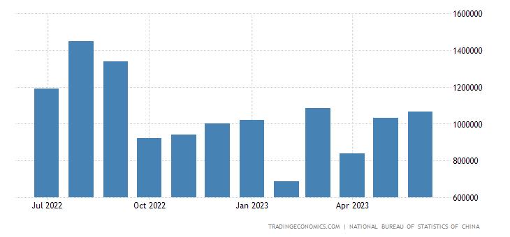 China Exports to Panama