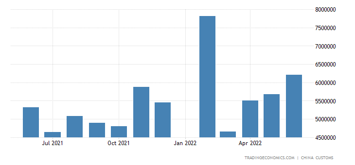 China Exports to Philippines
