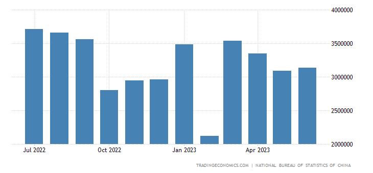 China Exports to Poland