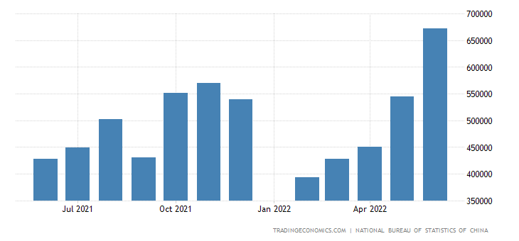 China Exports to Portugal
