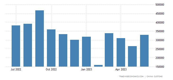 China Exports to Qatar