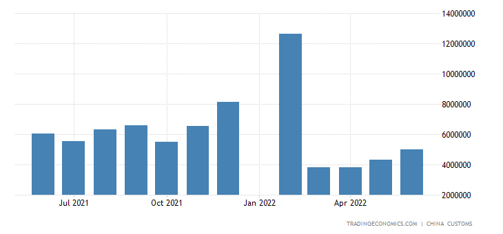 China Exports to Russia