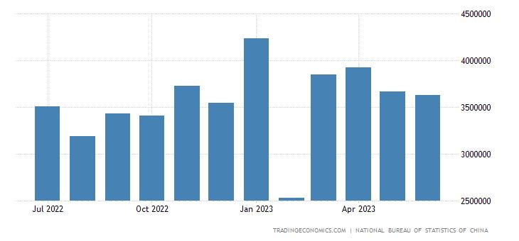 China Exports to Saudi Arabia