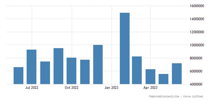 China Exports to Singapore