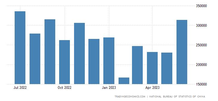 China Exports to South Korea