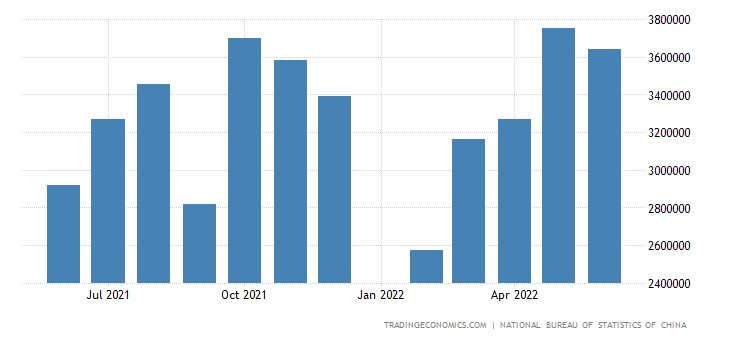 China Exports to Spain