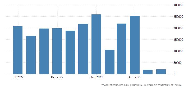 China Exports to Sudan