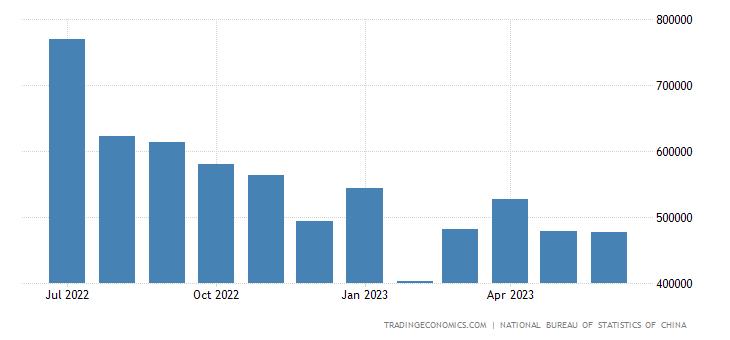 China Exports to Switzerland
