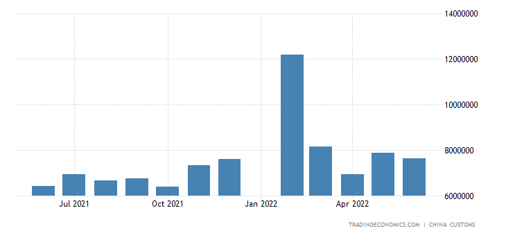 China Exports to Taiwan