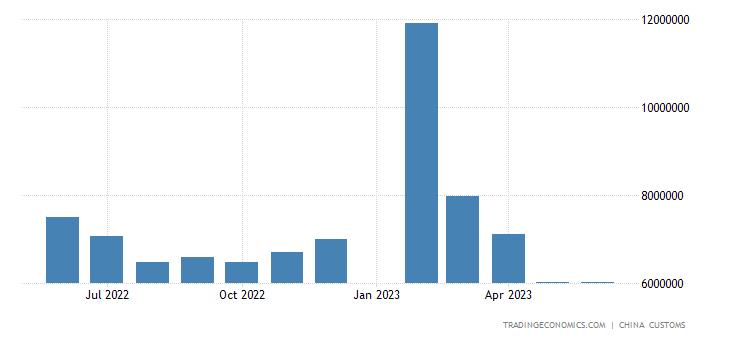 China Exports to Thailand