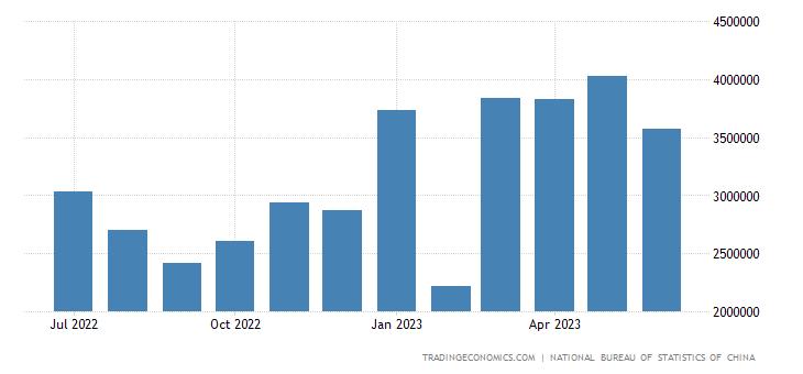 China Exports to Turkey