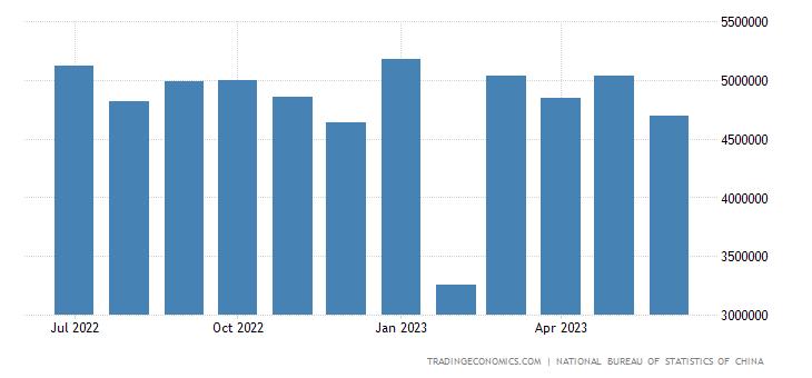 China Exports to United Arab Emirates