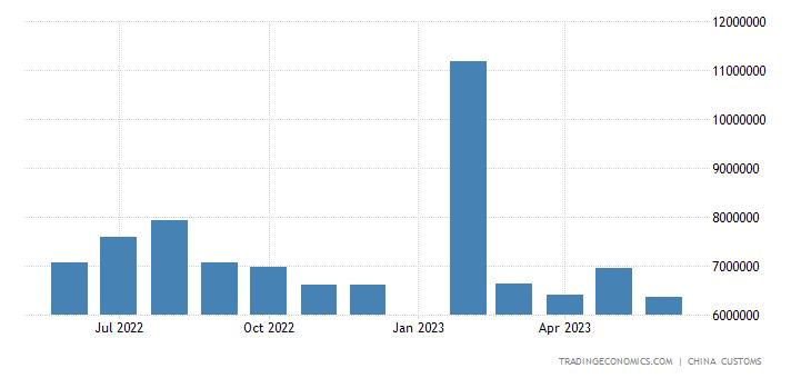 China Exports to United Kingdom