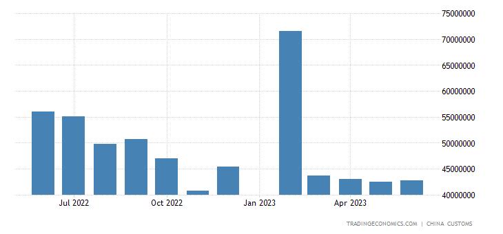 China Exports to United States
